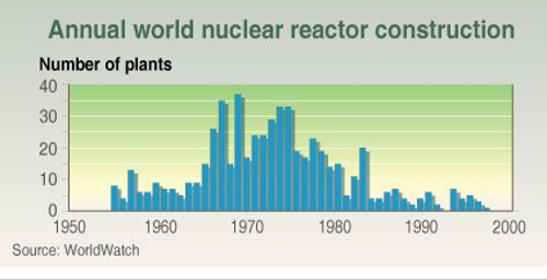 Source: Grida, Norway and WorldWatch (not corrected for average MW size per reactor completion)