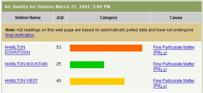 Air Quality Index as of march 27, 2007 at 3:00 PM (Source: Air Quality Ontario)
