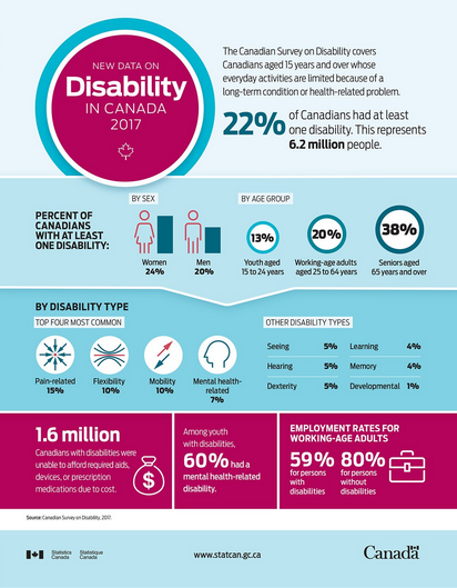 Infographic: Disability in Canada