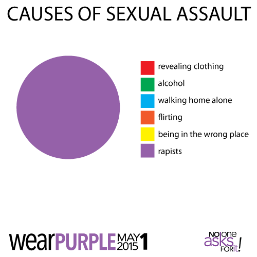Causes of sexual assault