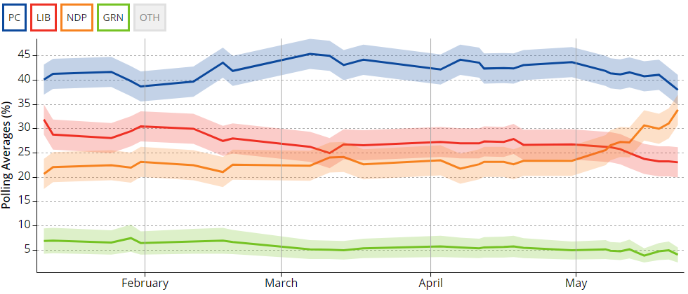 Chart: Ontario election polling averages as of May 22, 2018 (Source: CBC Poll Tracker)