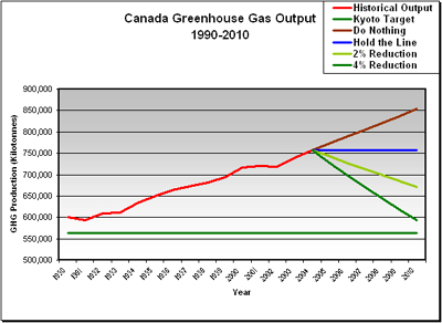 Source data: Canada's Greenhouse Gas Inventory, 1990-2004, Environment Canada
