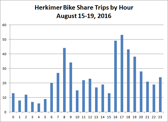 Chart: Herkimer Bike Share Trips by Hour, August 15-19, 2016