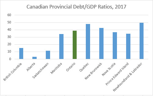 Chart: Canadian Provincial Debt/GDP Rations, 2017