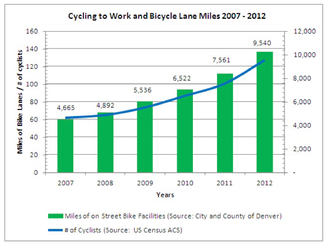 Denver Cycling to Work and Bicycle Lane Miles 2007-2012 (Image Credit: Denver Urbanism)