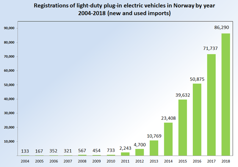Chart: registrations of new electric cars in Norway, 2004-2018 (Image Credit: Mario Roberto Durán Ortiz/Wikipedia, licenced under CC BY-SA 3.0)