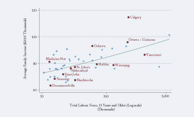 Chart: Income and Size of Labour Force by Census Metropolitan Area, 2006 Census