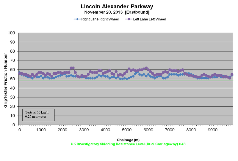 Chart: Lincoln Alexander Parkway grip test (Image Credit: Tradewind Scientific Friction Testing Survey Summary Report, Lincoln Alexander and Red Hill Valley Parkways (Hamilton), November 20, 2013)