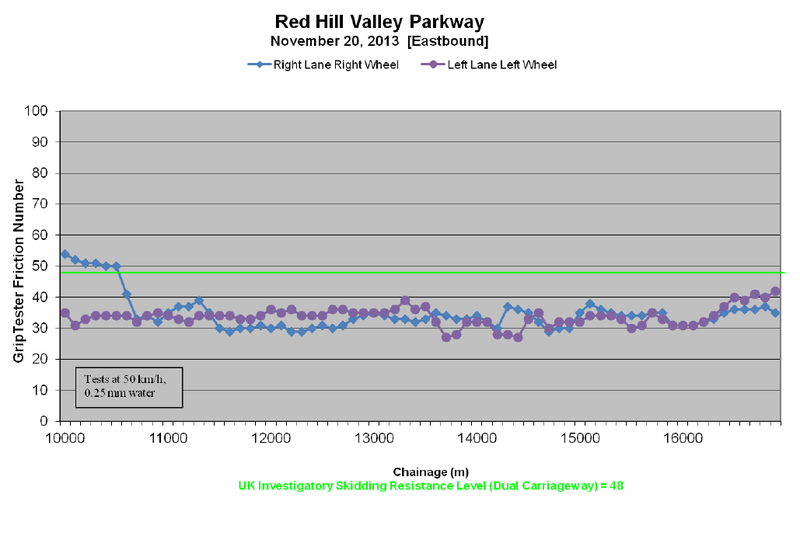 Chart: Red Hill Valley Parkway grip test (Image Credit: Tradewind Scientific Friction Testing Survey Summary Report, Lincoln Alexander and Red Hill Valley Parkways (Hamilton), November 20, 2013)