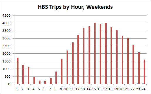 Chart 3: Hamilton Bike Share trips by hour on weekend days