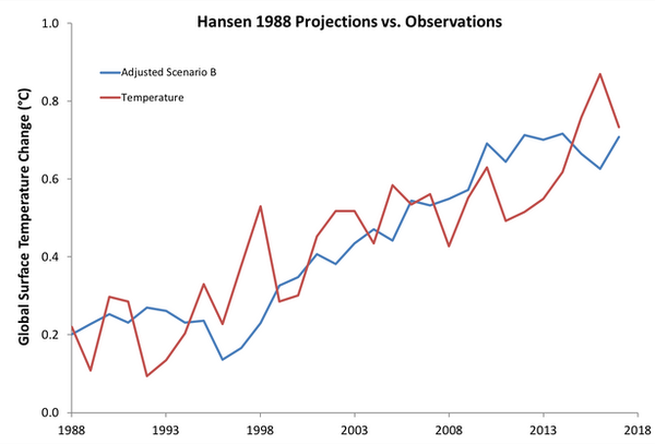 Chart: Hanson 1988 Projections vs Observations