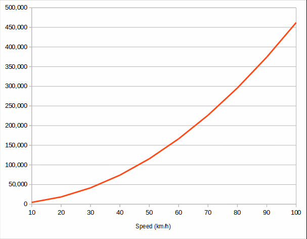 Chart: Kinetic energy by speed, Honda Civic