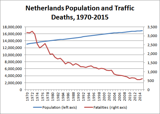 Chart: Netherlands Population and Traffic Deaths, 1970-2015 (Data sources: OECD Road Accidents, Netherlands Central Bureau of Statistics)