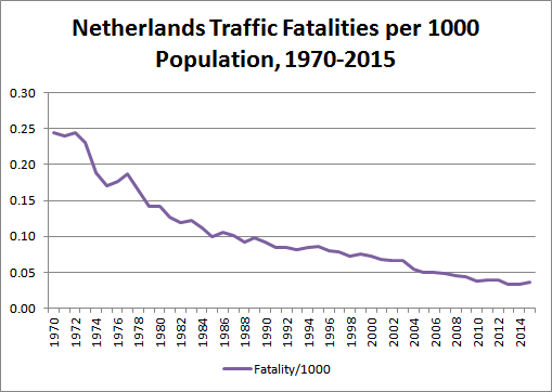 Chart: Netherlands Traffic Fatalities per 1000 Population, 1970-2015 (Data sources: OECD Road Accidents, Netherlands Central Bureau of Statistics)