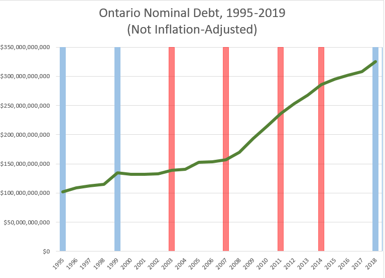 Chart: Ontario Nominal Debt, 1995-2019 (Not Inflation Adjusted)
