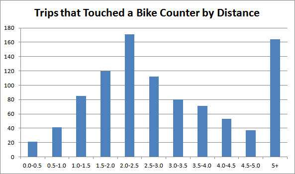 Chart: Bike Share Trips on Cannon Counters Grouped by Distance