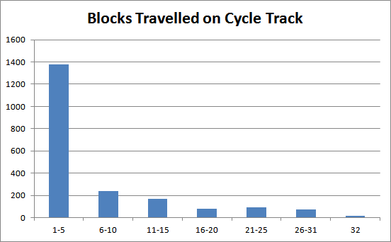 Chart: Bike share trips grouped by blocks traversed on cycle track