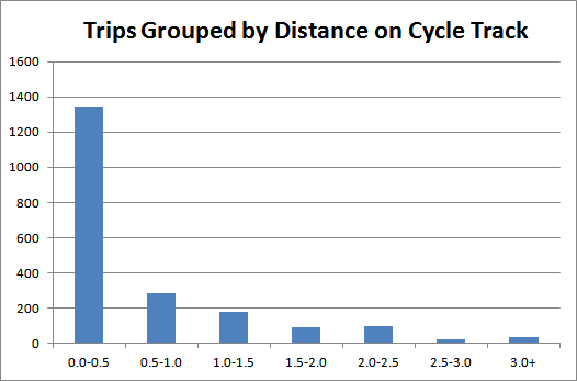 Chart: Bike Share trips grouped by distance on cycle track