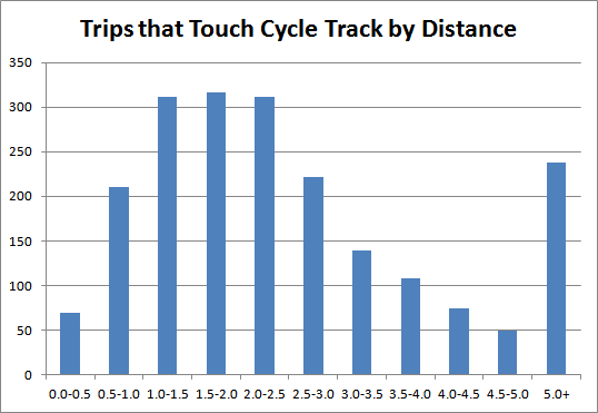 Chart: Trips that Touch Cycle Track, Grouped by Total Distance