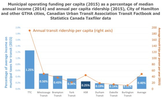 Chart: Municipal operating funding per capita (2015) as a percentage of median annual income (2014) and annual per capita ridership (2015), City of Hamilton and other GTHA cities (Image Credit: Social Planning Research Council