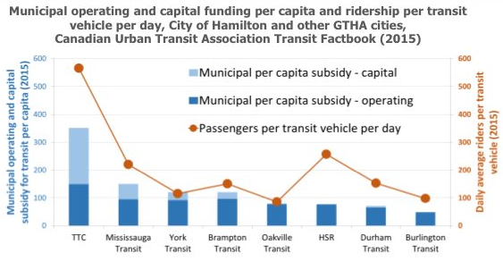 Chart: Municipal operating and capital funding per capita and ridership per transit vehicle per day, City of Hamilton and other GTHA cities (Image Credit: Social Planning Research Council)