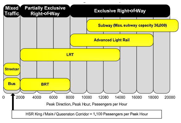 Chart: appropriate transit mode at various peak passenger levels