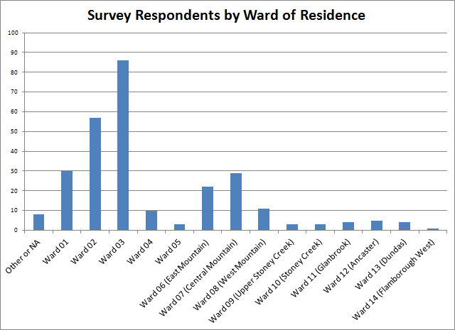 Chart 2: Survey Respondents by Ward of Residence
