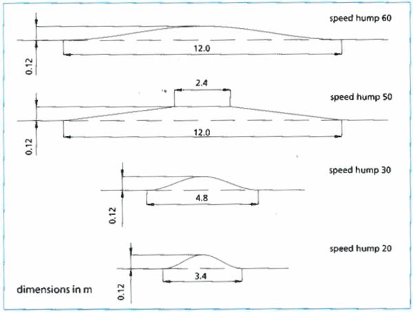 Best Speed Bump Design