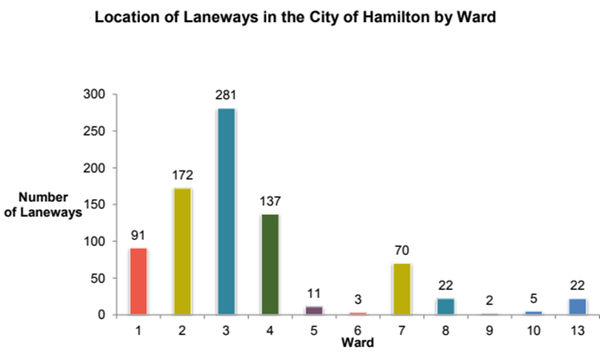 Location of Laneways in the City of Hamilton by Ward