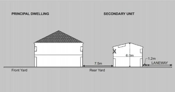 Requirements for a laneway house in Hamilton