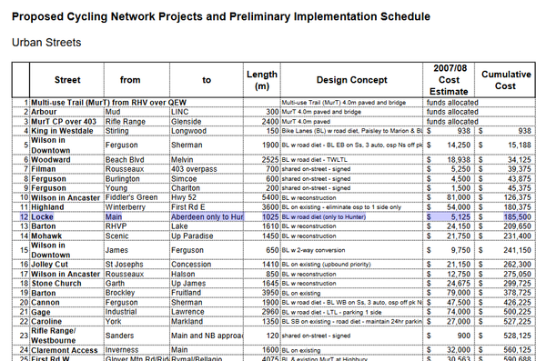 Screenshot: 2009 Proposed Cycling Network Projects with Locke Street highlighted