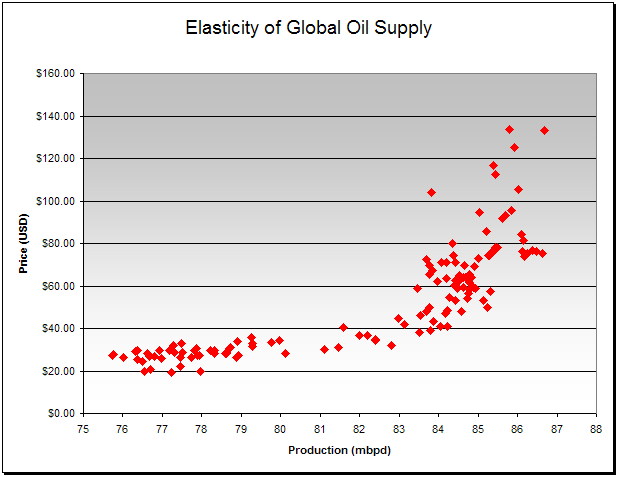 Elasticity of Global Oil Supply (Source: EIA)