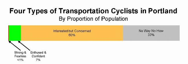 Four categories of transportation cyclists in Portland (Image Credit: City of Portland)
