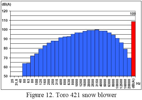Frequency chart for a snow blower