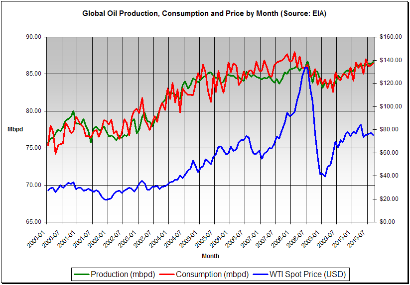 Global Oil Production, Consumption and Price by Month