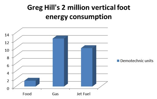 Greg Hill's 2 million vertical foot energy consumption