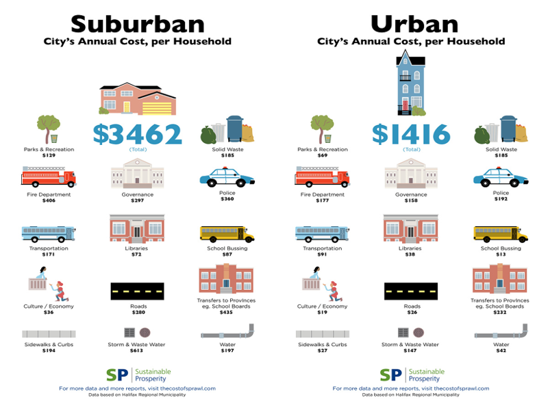 Suburban vs Urban annual cost per household in Halifax