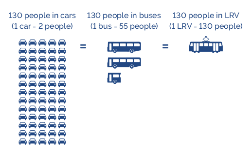 Cars, buses and LRT to carry 130 people