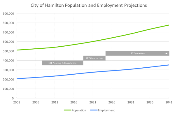 Chart: Hamilton population and employment projections