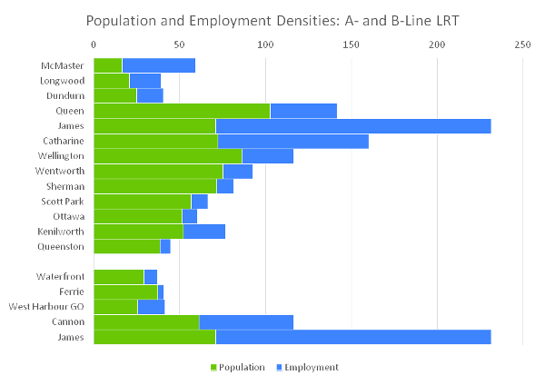 Chart: Population and employment densities along the B- and A-Line LRT