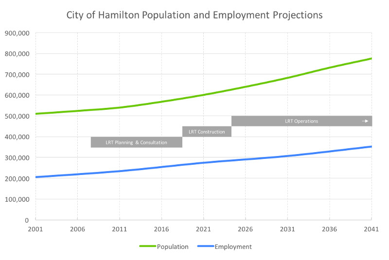 Population and Employment Projections, Hamilton