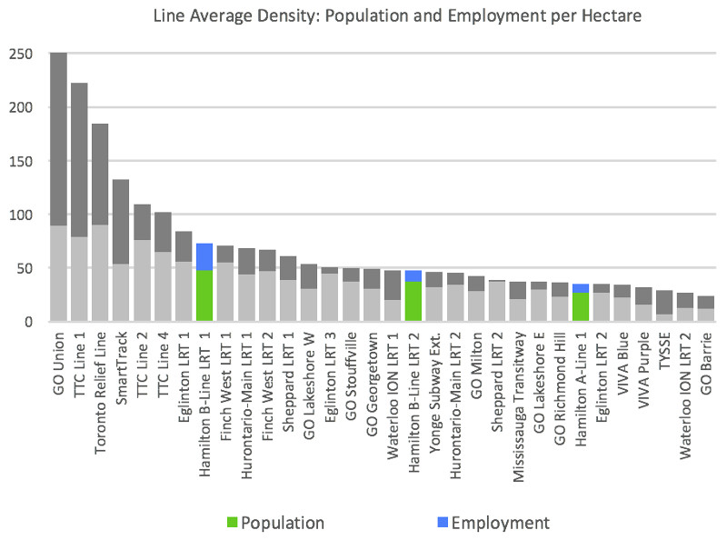 Population and Employment Densities, Existing and Future GTHA Rapid Transit Projects