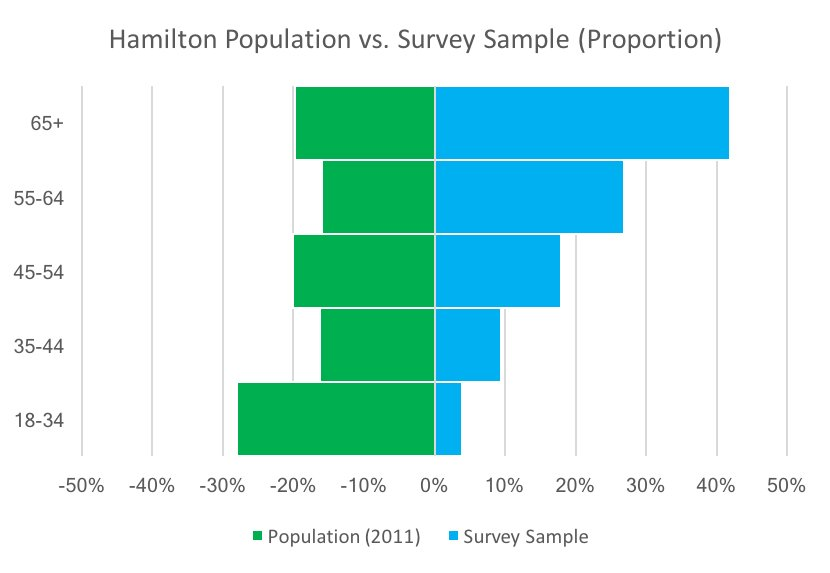 Hamilton population compared to LRT survey sample proportion, by age group (Image Credit: Chris Higgins)