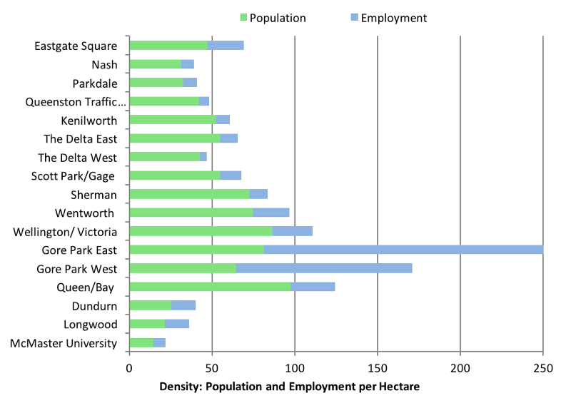 Density: population and employment per hectare, B-Line corridor