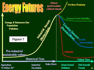 Energy Futures: