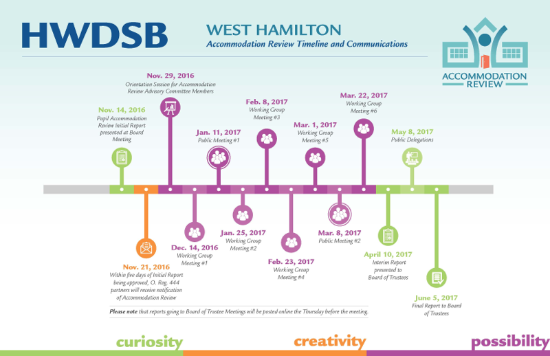 Hamilton West Accommodation Review timeline