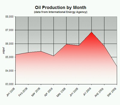 Oil Production by Month, Jan 2008 - Sep 2008 (Data Source: International Energy Agency)