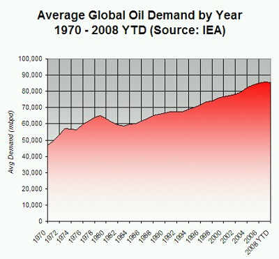 Average Global Oil Demand by Year, 1970 - 2008 (Data source: International Energy Agency)