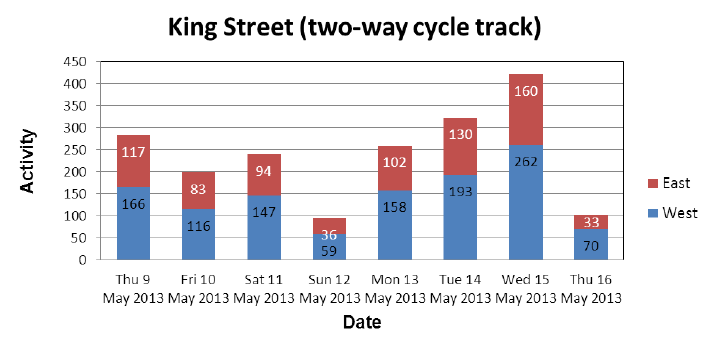 Traffic volumes, King Street Cycle Track (over Hwy 403), 2013-05-09 to 2013-05-16 (Image Source: City of Hamilton)