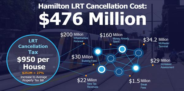 LRT cost cancellation